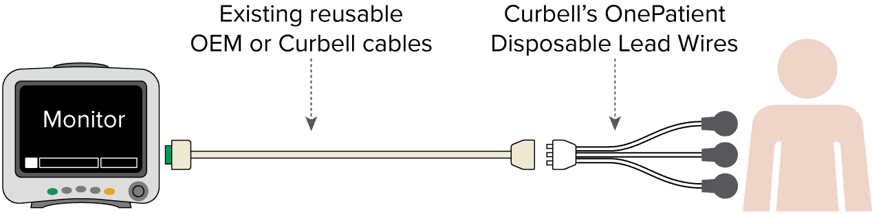 Disposable Ecg Lead Wires